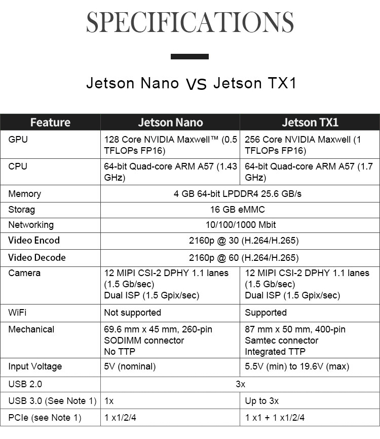 NVIDIA Jetson Nano Developer Embedded Development Board A57 Artificial Intelligence AI Development Platform